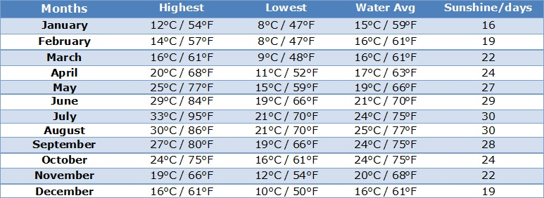 Weather Averages Crete